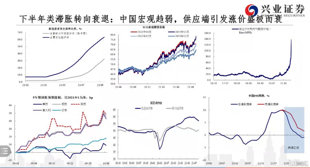 张忆东:类滞胀将会转向衰退,衰退下半场对政策愿意刺激的方向利好插图2