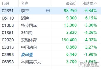 体育用品股全线下跌,李宁(2331.HK)跌逾6%插图
