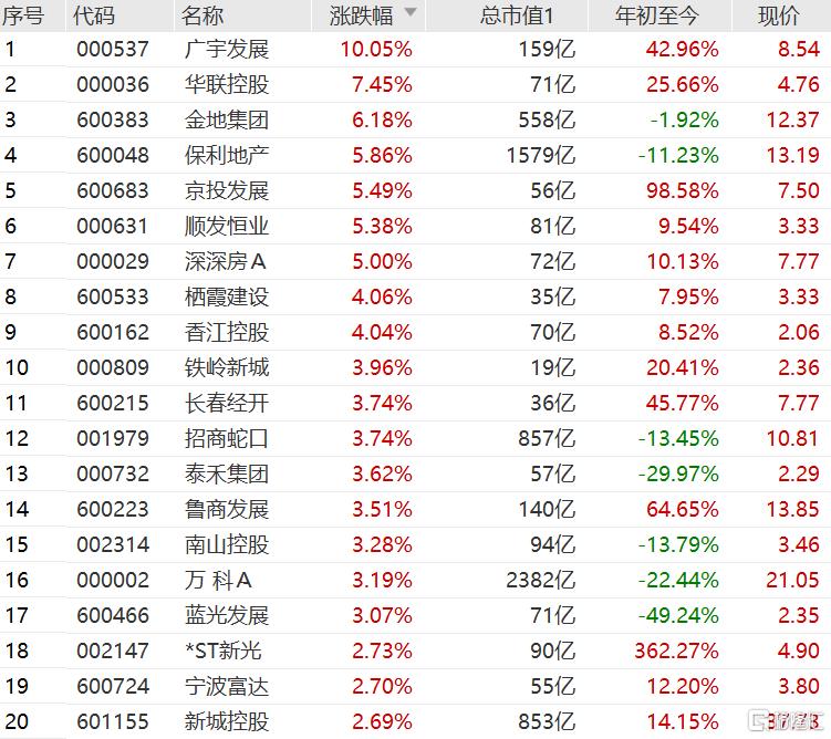 港A两地市场地产股多数上涨 A股广宇发展涨停