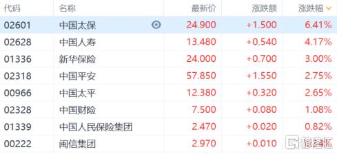 港股收评:恒指上涨0.55%,煤炭电力集体大跌,保险科技继续上扬插图2