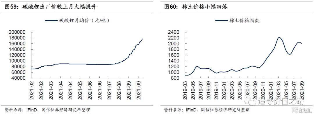 中观行业景气度比较:下游消费不及预期,资源品价格加速上涨插图33