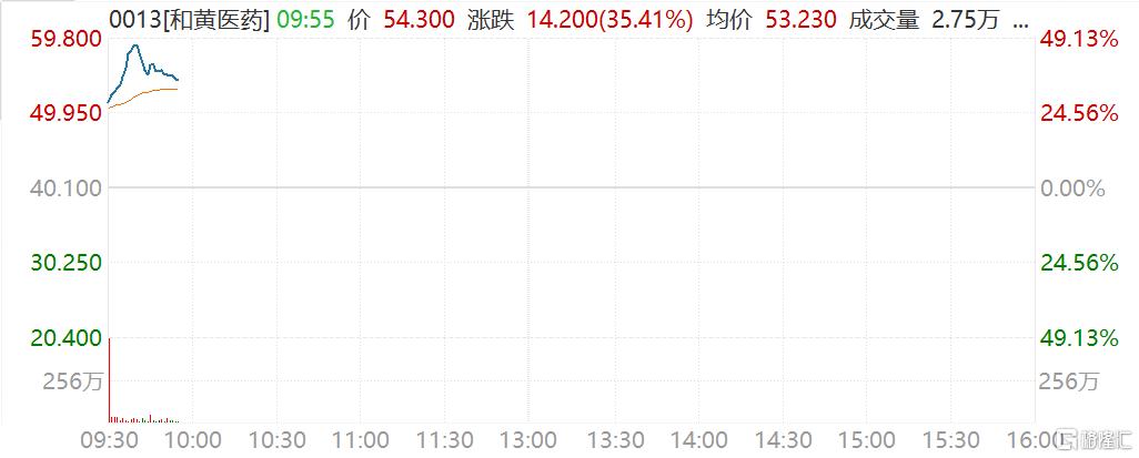 和黄医药(0013.HK)首日上市一度大涨近50% 报59.8港元
