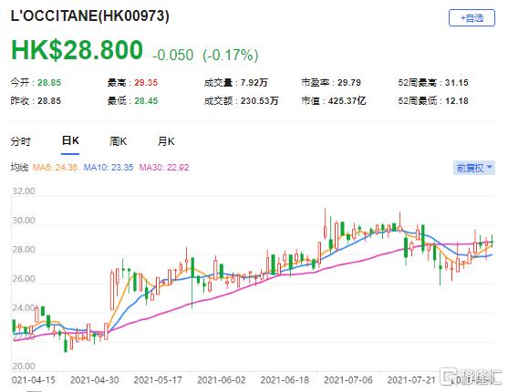 野村:重申欧舒丹(0973.HK)买入评级 最新市值425亿港元
