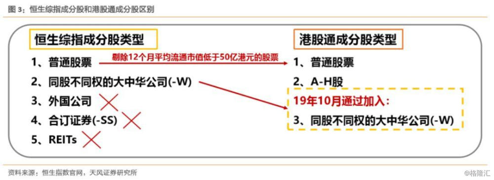 【天风海外】港股通预测:18只或进,以新股为主