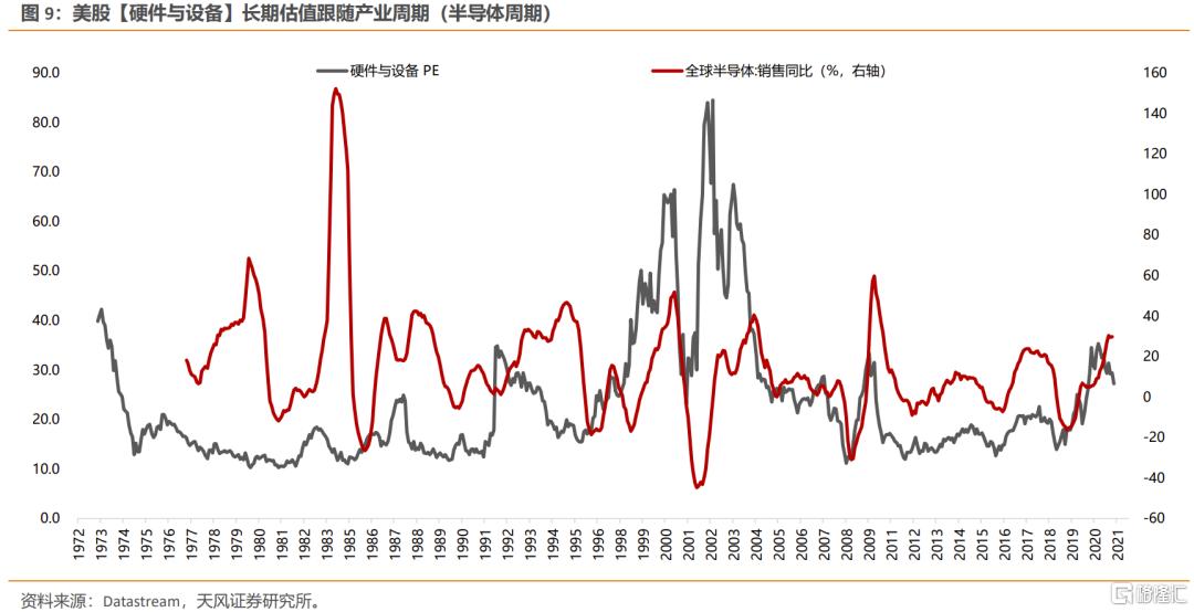 美债利率上行,如何影响不同类别行业的定价?插图6
