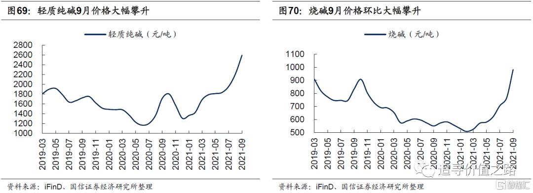 中观行业景气度比较:下游消费不及预期,资源品价格加速上涨插图38