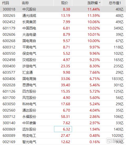 特高压板块大幅拉升,中元股份、通光线缆均大涨超11%