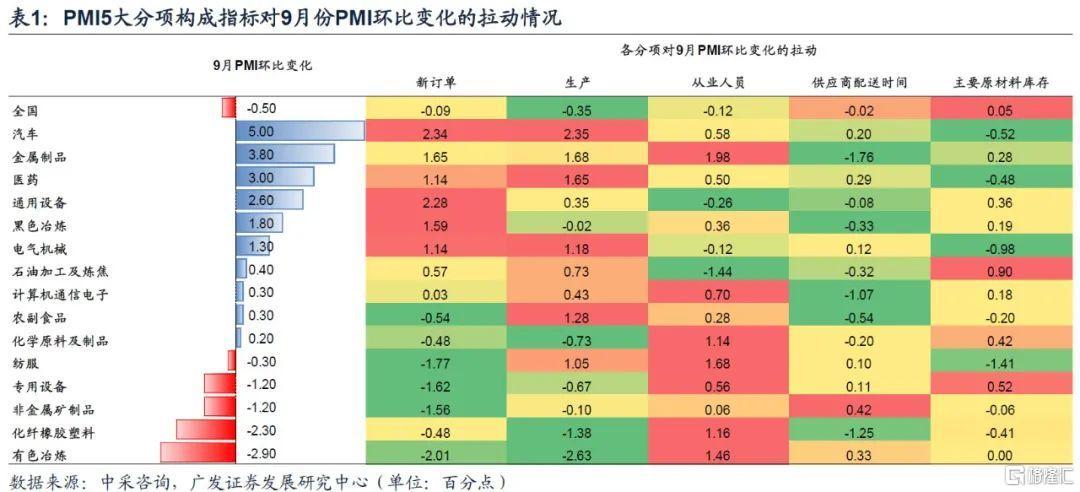 9月PMI数据解读:供给端受限是经济景气度下降的关键插图