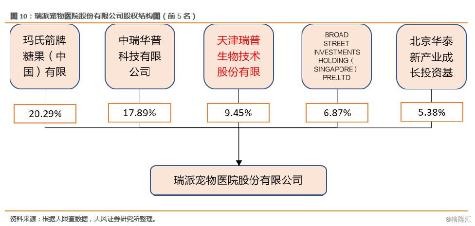 瑞普生物(300119.SZ):禽用疫苗量价齐升令业绩持续高增长,宠物医院获玛氏投资进入发展新阶段