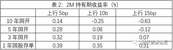 江海债市:多重利空来袭,债券市场的调整已经开始插图4