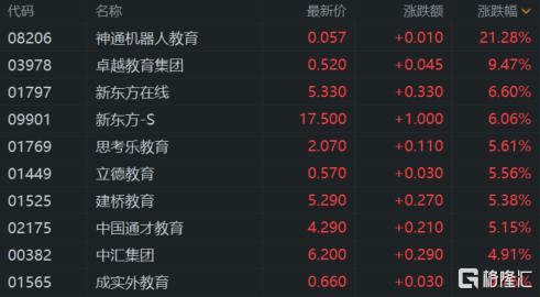 港股收评:恒指收涨1.23% 科技、餐饮股强势 恒大概念爆发插图5
