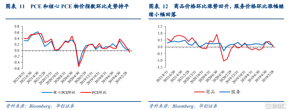 8月美国PCE数据点评:美国通胀预期升温,taper或已不适合再推后插图6