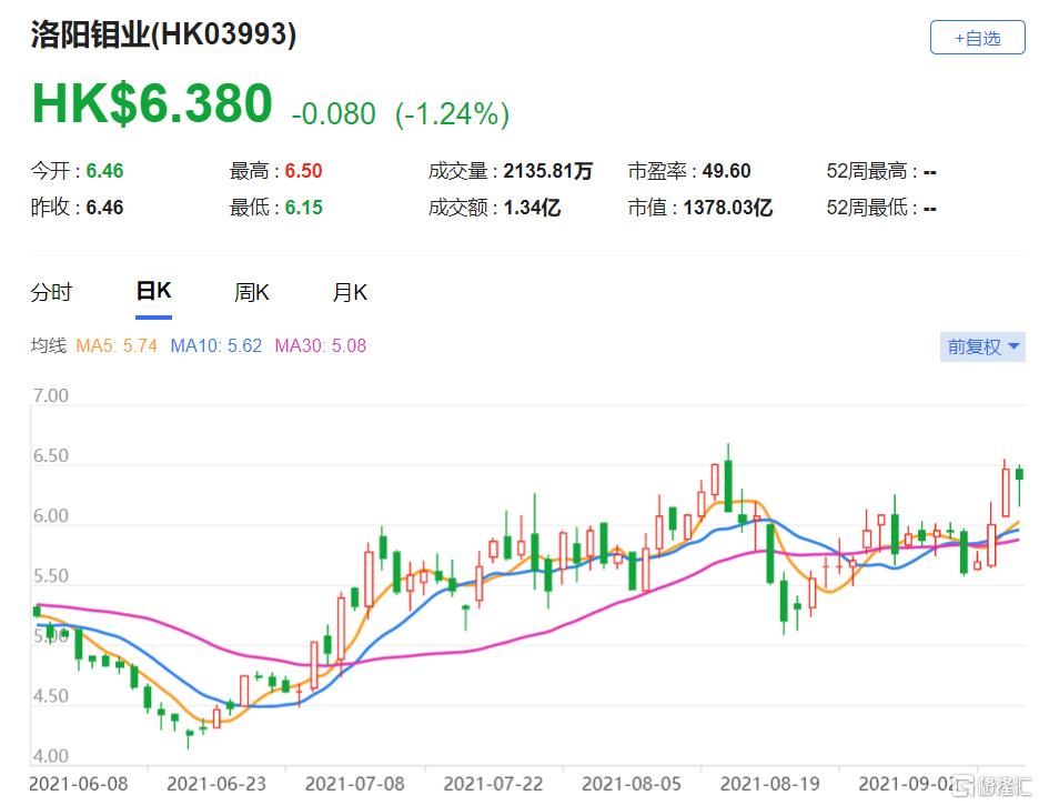 洛阳钼业(3993.HK)目标价上调27.7%至8.3港元 明年盈利预测上调7.6%
