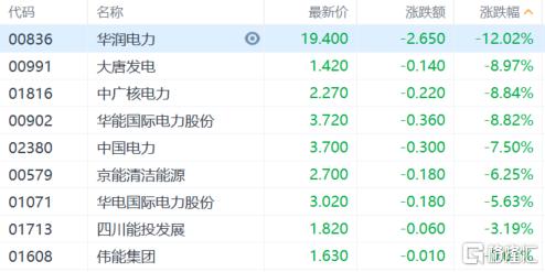 港股收评:恒指上涨0.55%,煤炭电力集体大跌,保险科技继续上扬插图6