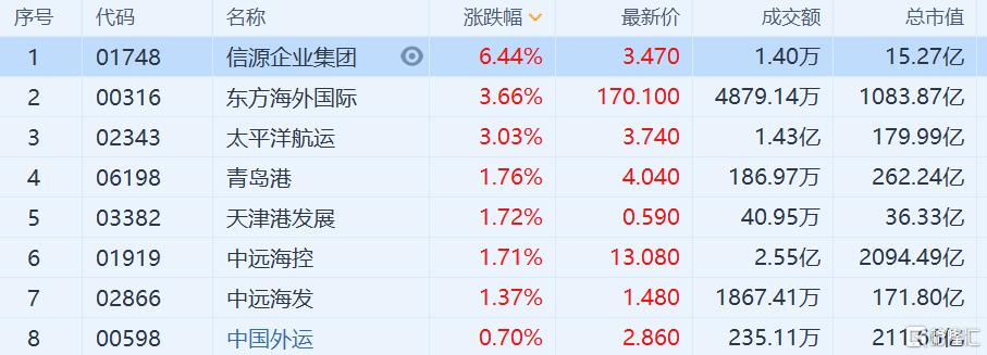 海运股逆势走强 东方海外国际涨3.66%