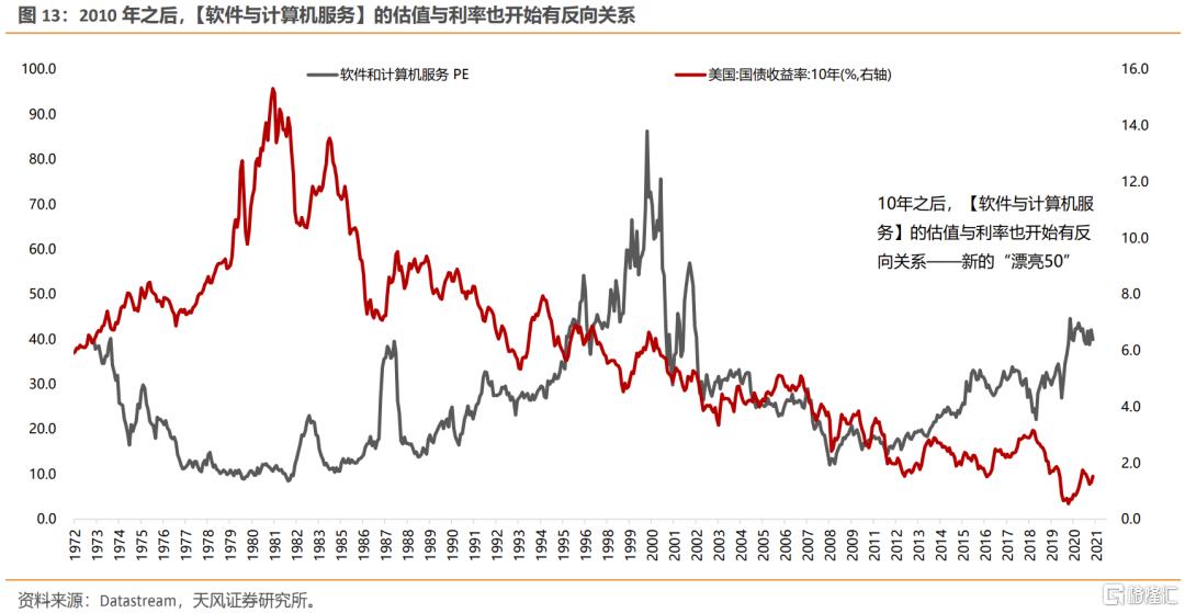 美债利率上行,如何影响不同类别行业的定价?插图10