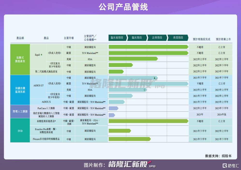 微泰医疗在港招股:手握3款上市产品,年亏1.2亿插图4