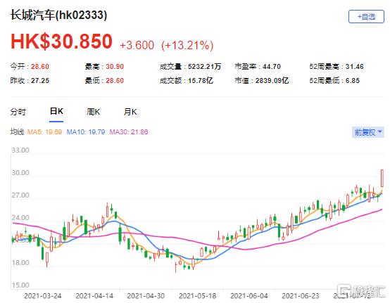 瑞信:上调长汽(2333.HK)目标价至42港元 最新市值2839亿港元