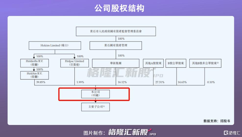 华新水泥递表港交所,超六成收益依赖经销商插图1