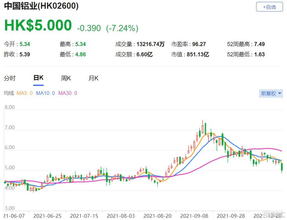 中国铝业(2600.HK)2021年度盈利预测上调9.7%,总市值851.13亿港元