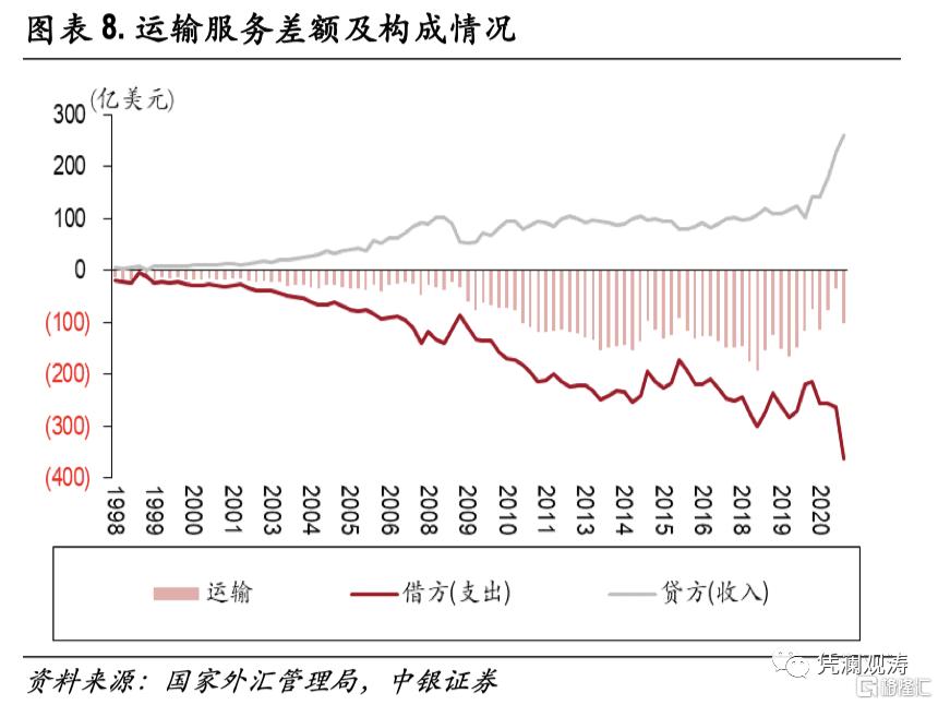 二季度对外经济部门体检报告:经常项目顺差缩小,人民币升值推升对外负债插图7