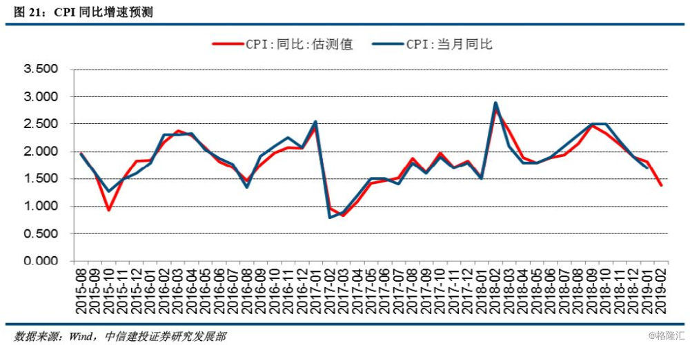 2019 3月经济数据_4月经济数据前瞻 生产社融将有下降,通胀延续抬升趋势
