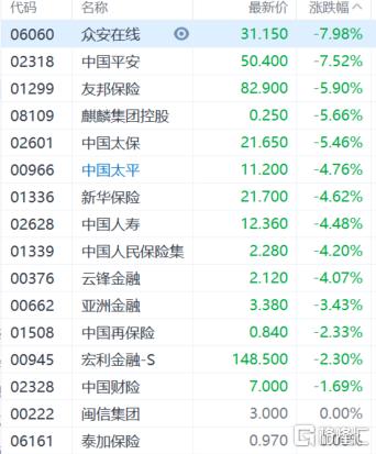 港股午评:恒指跌3.87%失守24000点大关,地产股、金融股等板块集体重挫插图2