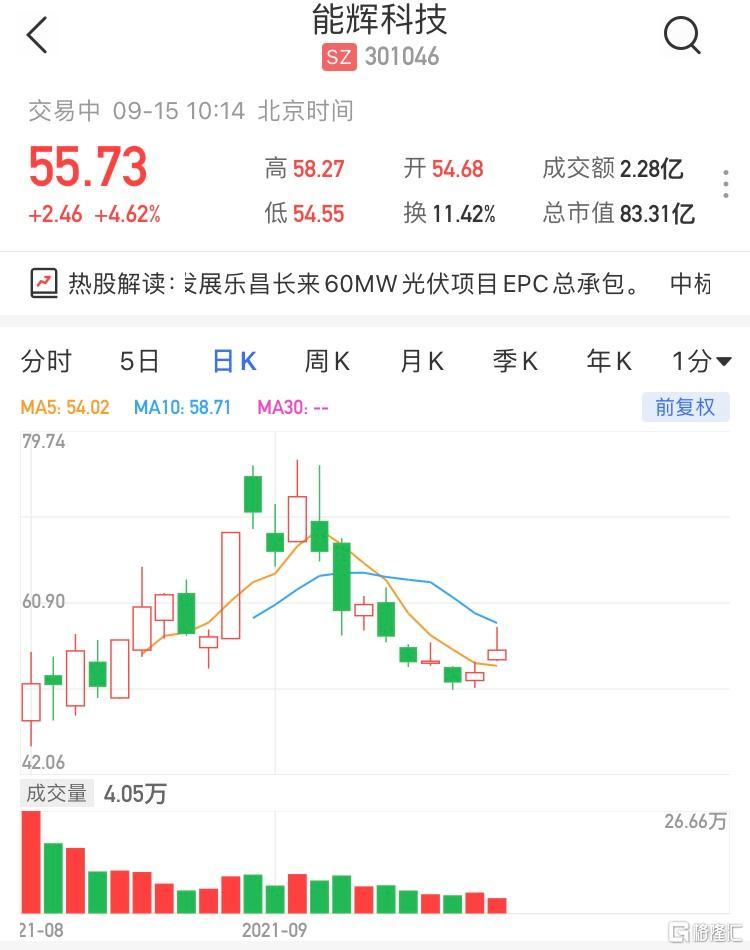 能辉科技(301046.SZ)现报55.73元,涨4.62%,暂成交2亿元