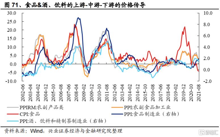 涨价如何影响全产业链盈利?插图41