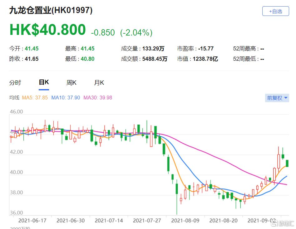 """九龙仓置业(1997.HK)评级由""""中性""""降至""""减持"""",目标价由39.6港元降至36.8港元"""