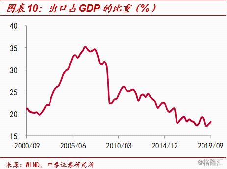 沈阳gdp为什么负增长_GDP为什么一定要增长