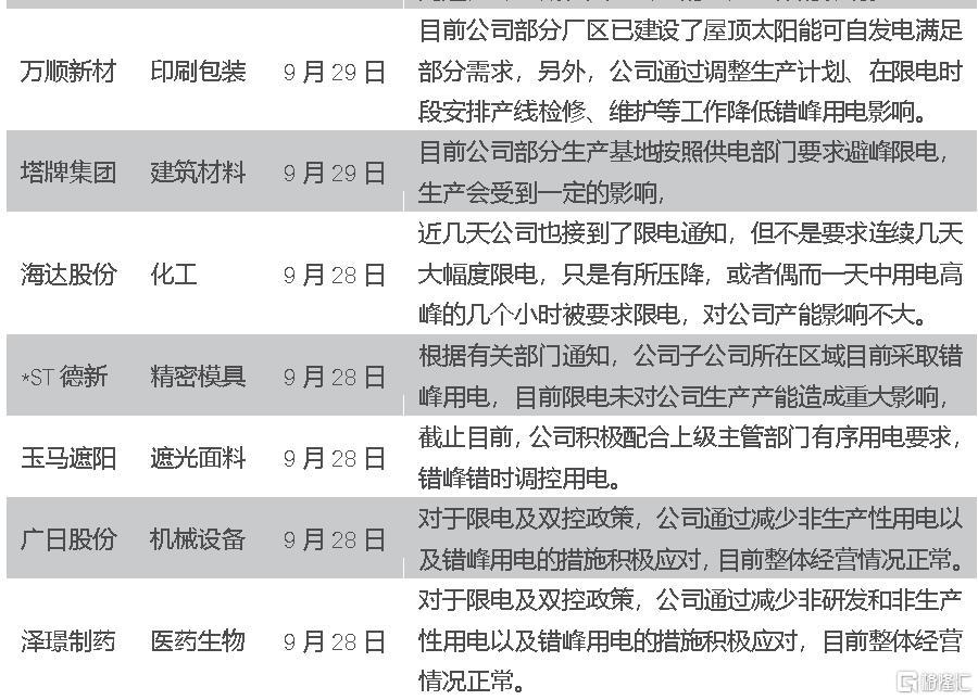 宋雪涛:限电政策的三个变化和一个不变插图2