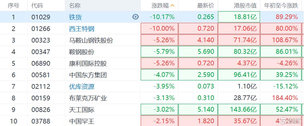 AH钢铁板块集体下跌,西王特钢跌超10%