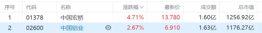 铝业股走强 中国铝业涨2.67%再创近4年新高