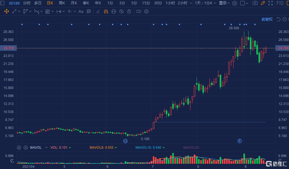东岳集团(0189.HK)现涨近5%,报24.7港元