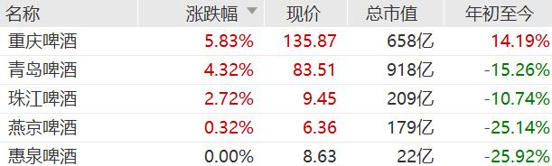 """港A啤酒股""""逆势上涨"""" 重庆啤酒涨近6%"""