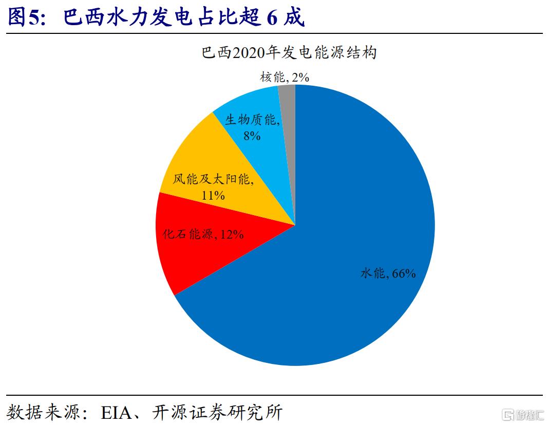 赵伟:全球能源危机,这次不一样?插图4
