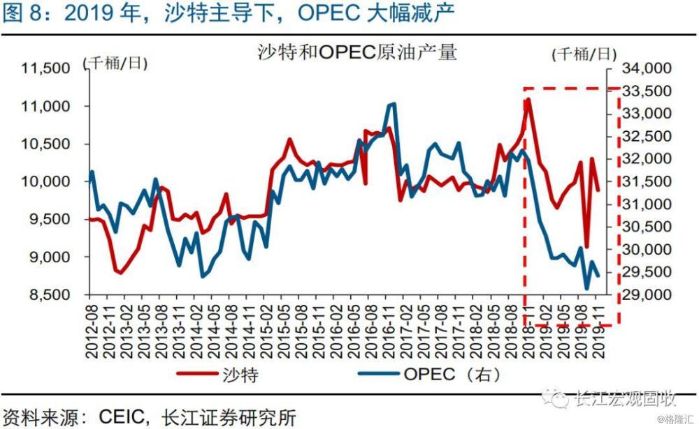 从油价走势,看全球资产方向