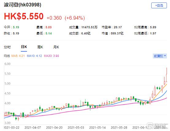 美银证券:上调波司登(3998.HK)目标价至6港元 最新市值599亿港元