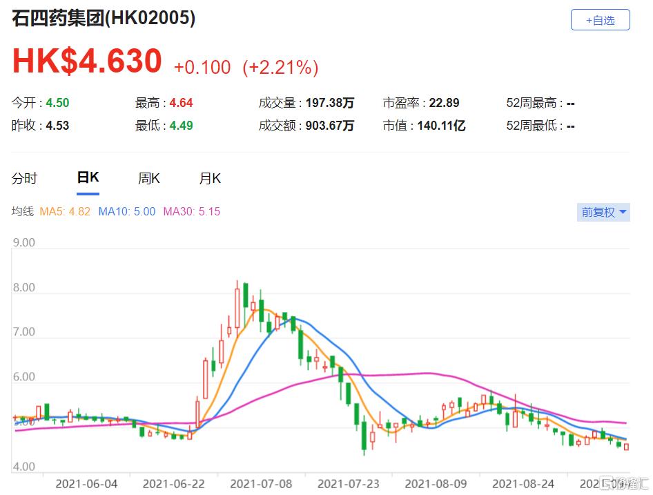 石四药(2005.HK)2021年至2023年的盈利预测削减6%至9% 目标价由7港元下调至6.5港元