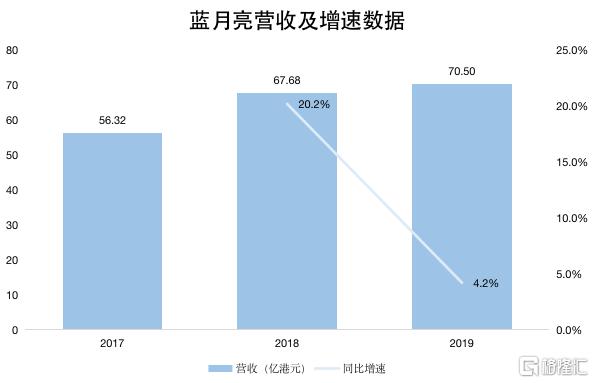蓝月亮2013年销售额_蓝月亮的三年成绩单:有增长,会省钱,更执着-格隆汇