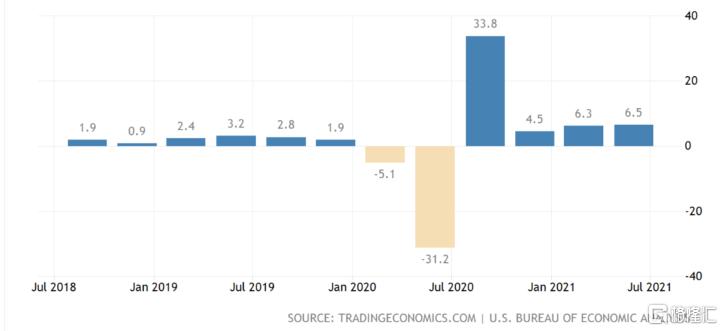 德尔塔来势汹汹,全球经济一地鸡毛?插图4