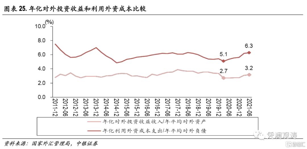 二季度对外经济部门体检报告:经常项目顺差缩小,人民币升值推升对外负债插图24