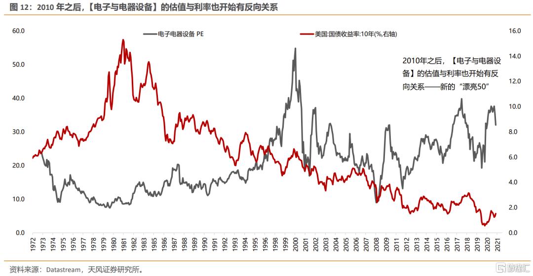美债利率上行,如何影响不同类别行业的定价?插图9
