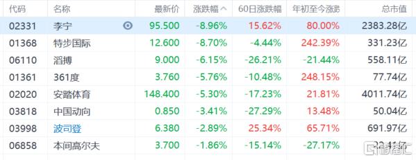 港股午评:恒指跌3.87%失守24000点大关,地产股、金融股等板块集体重挫插图5