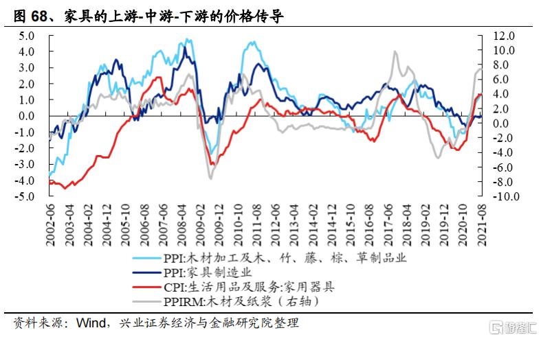 涨价如何影响全产业链盈利?插图39