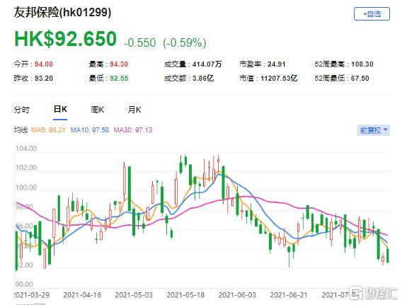 大摩:维持友邦(1299.HK)增持评级 最新市值11207亿港元