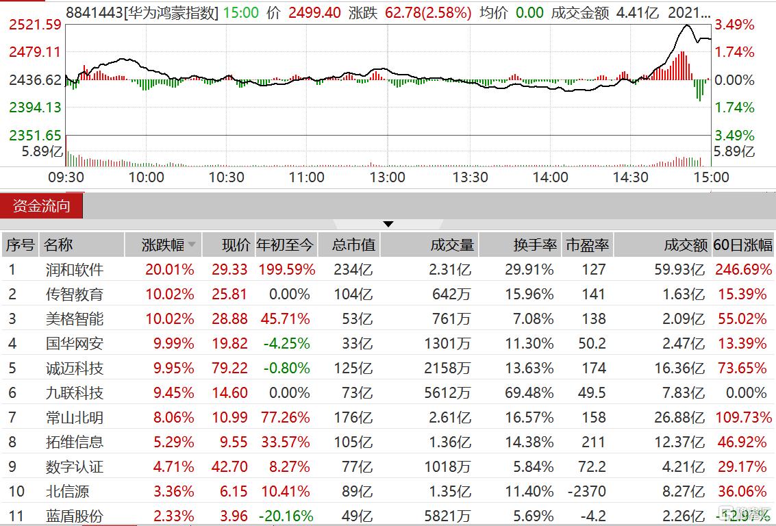 鸿蒙概念尾盘再度集体拉升 数字认证、蓝盾股份等跟涨