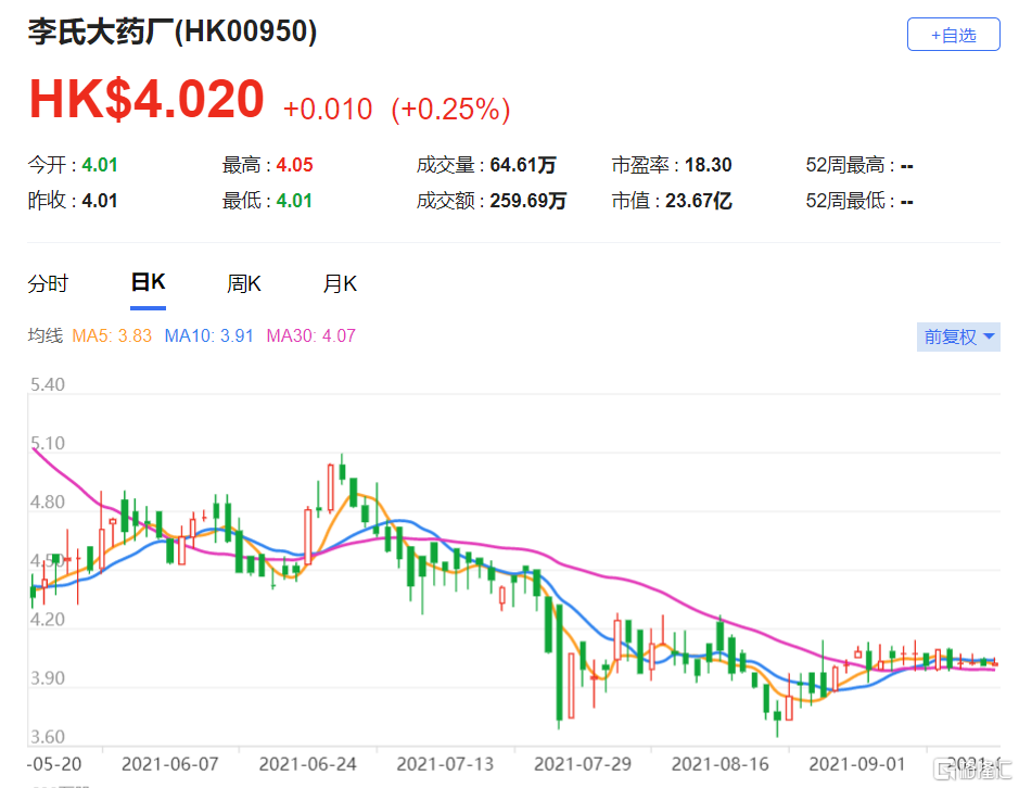 """李氏大药厂(0950.HK)产品线下有43种推进中项目 维持""""买入""""评级"""