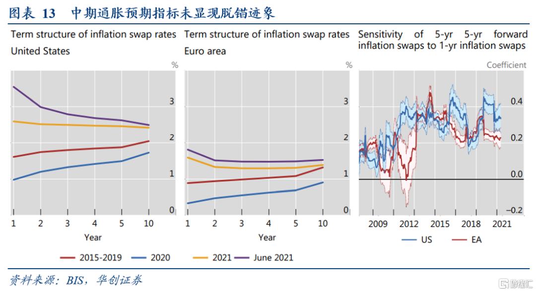 华创宏观:疫情后美国就业与通胀前景的新视角插图11